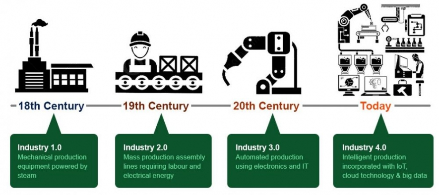 Evolution of Industry Revolution