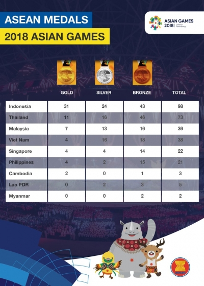 medals tally for ASEAN Countries